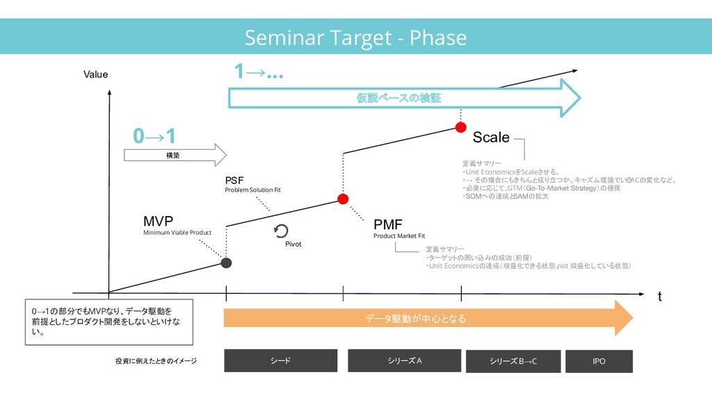 Value MVP Minimum Viable Product PMF Product Ma...