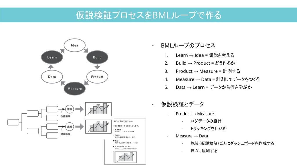 仮説検証プロセスをBMLループで作る - BMLループのプロセス 1. Learn → Ide...