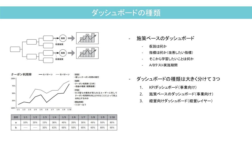 ダッシュボードの種類 - 施策ベースのダッシュボード - 仮説は何か - 指標は何か(改善した...