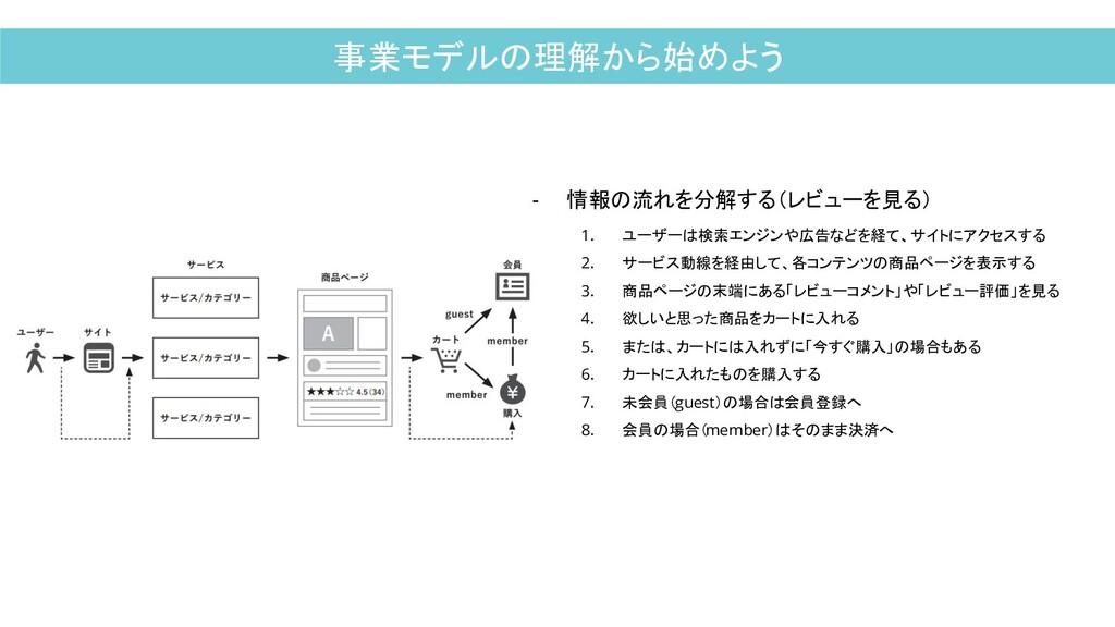 事業モデルの理解から始めよう - 情報の流れを分解する(レビューを見る) 1. ユーザーは検索...