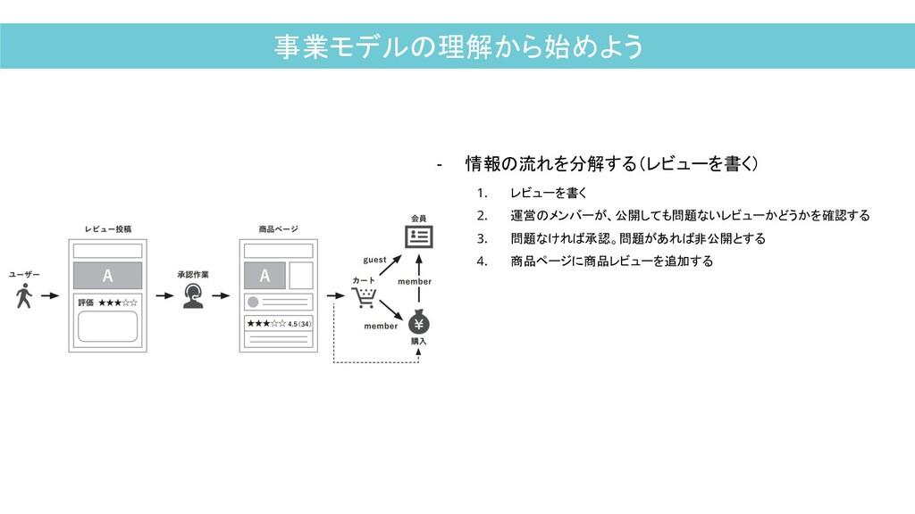 事業モデルの理解から始めよう - 情報の流れを分解する(レビューを書く) 1. レビューを書く...