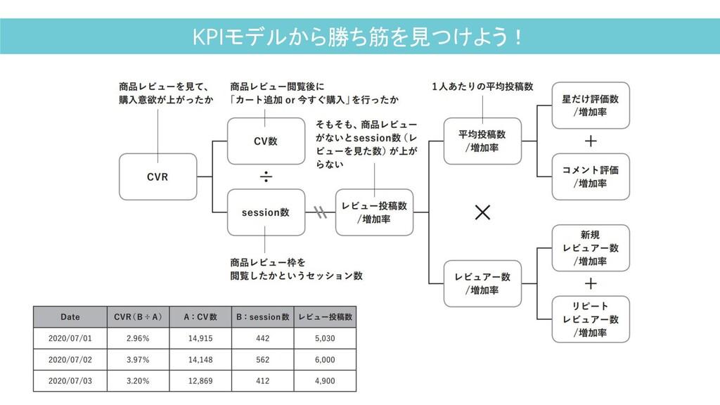 KPIモデルから勝ち筋を見つけよう!