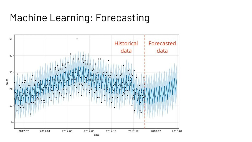 Machine Learning: Forecasting