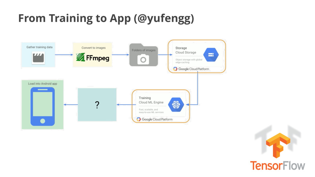 From Training to App (@yufengg)