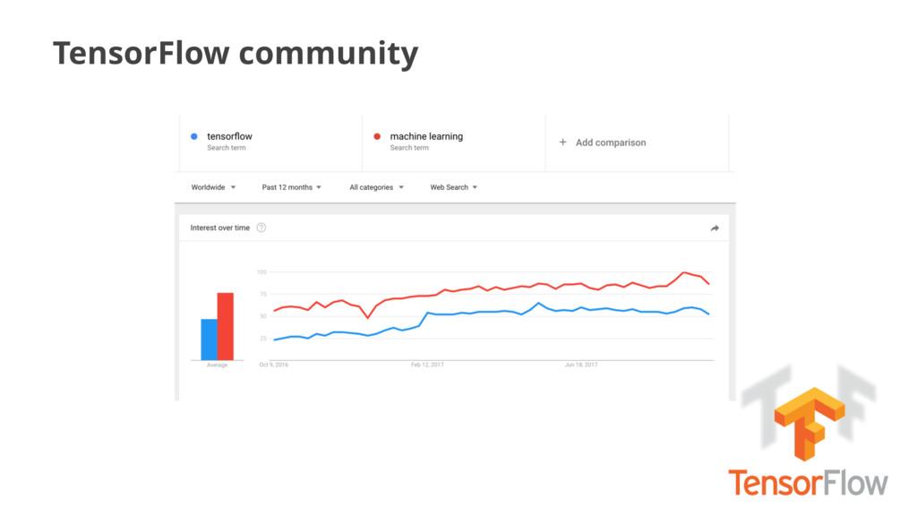 TensorFlow community