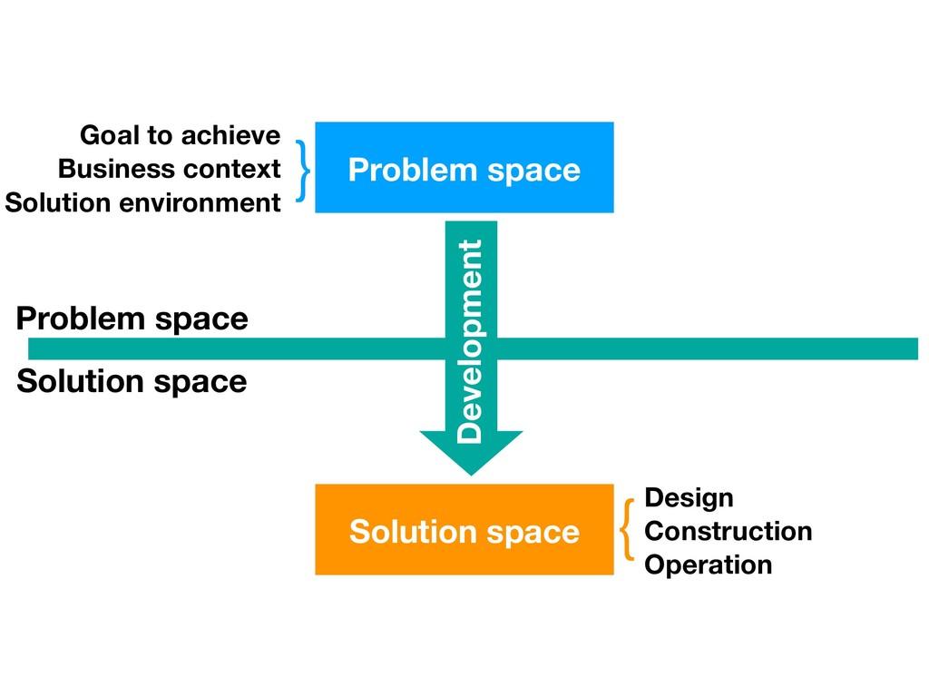 Problem space Solution space Problem space Solu...