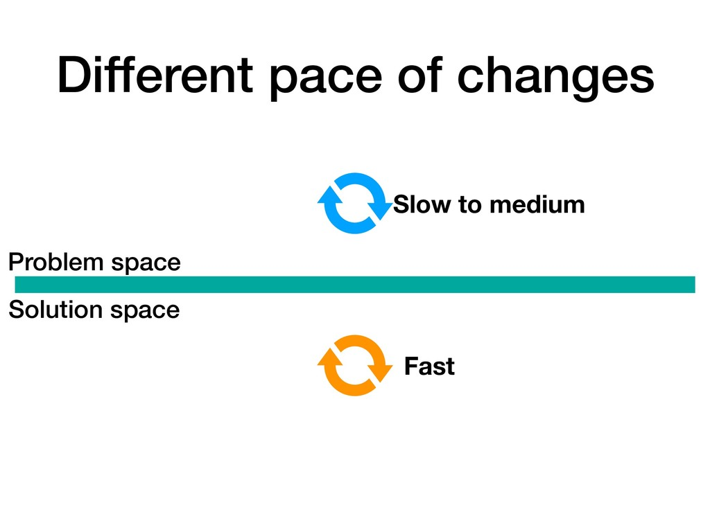 Different pace of changes Problem space Solutio...