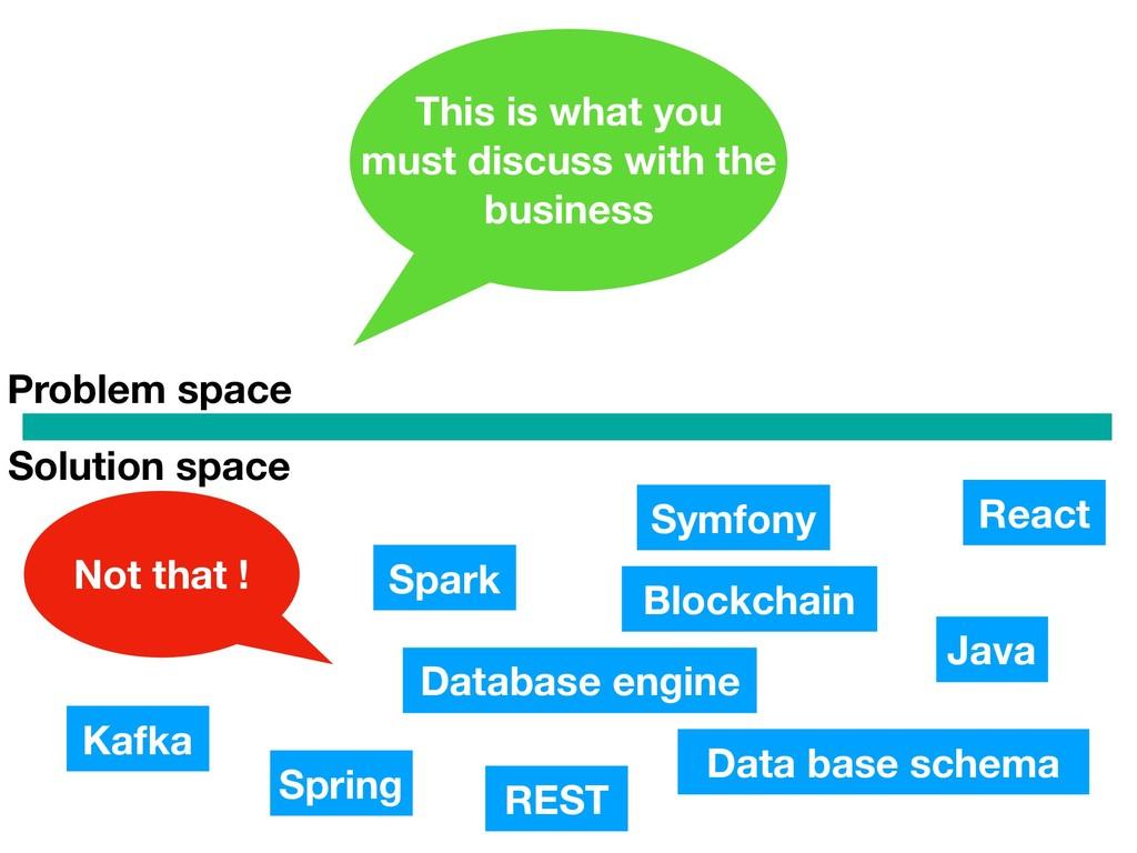Problem space Solution space Kafka Database eng...