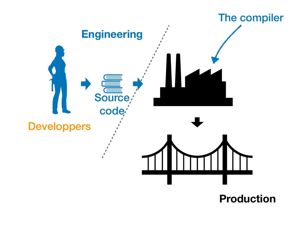 Engineering Production Source code The compiler...