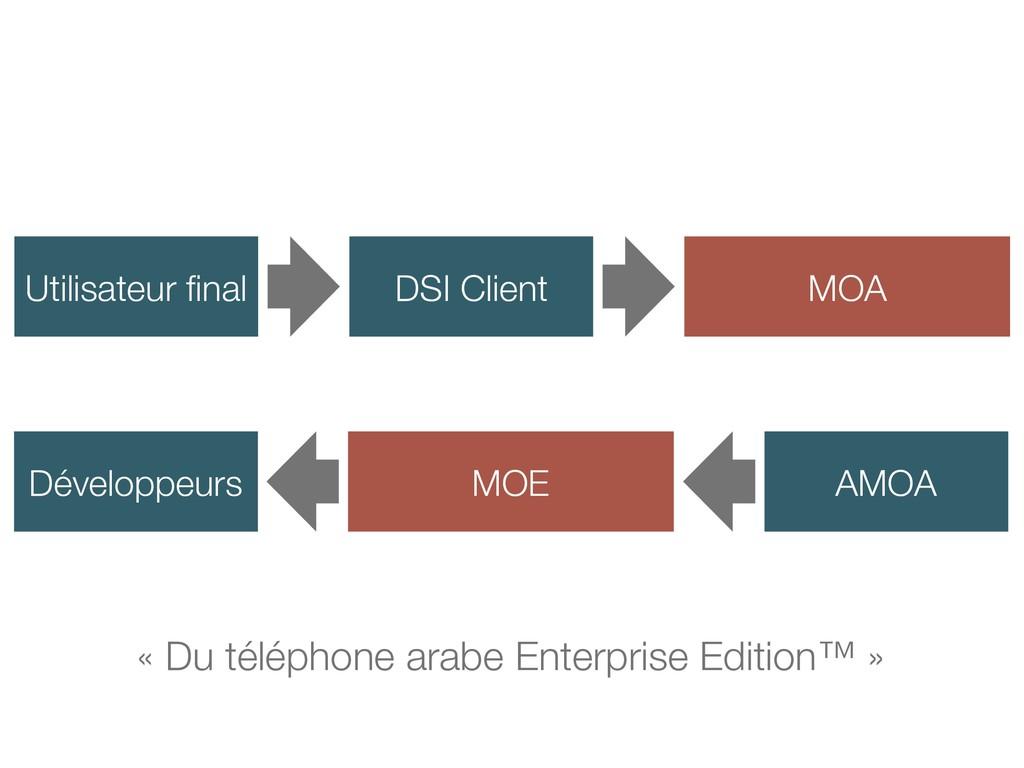 « Du téléphone arabe Enterprise Edition™ » Util...