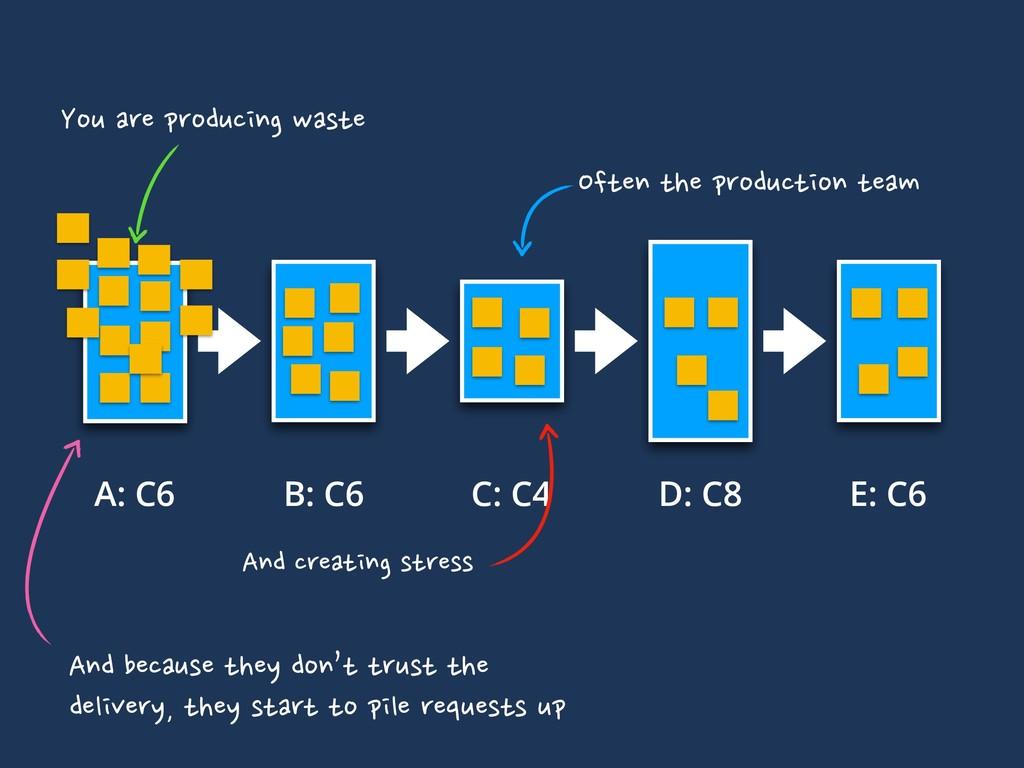 C: C4 A: C6 B: C6 D: C8 E: C6 Often the product...