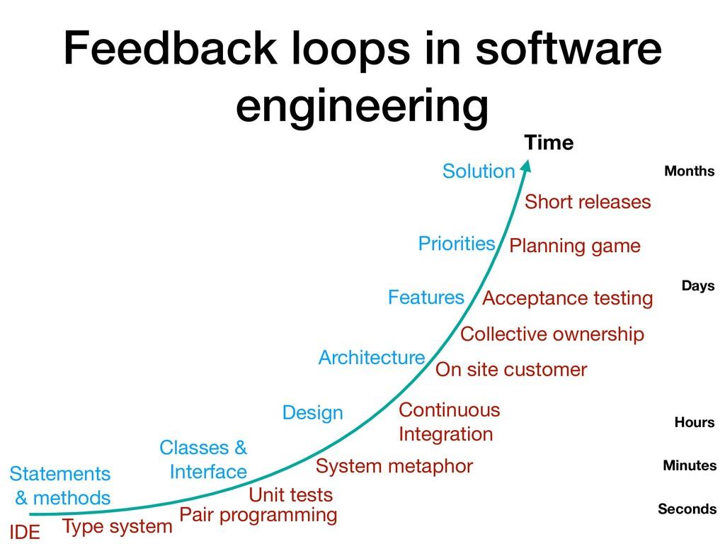 Feedback loops in software engineering Time Sec...