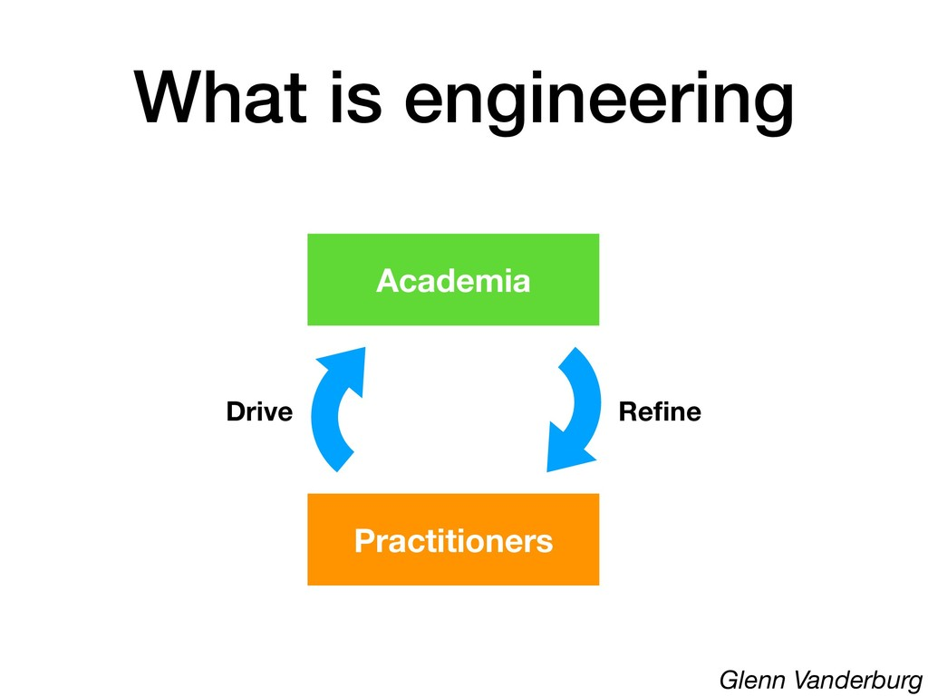 What is engineering Practitioners Academia Driv...