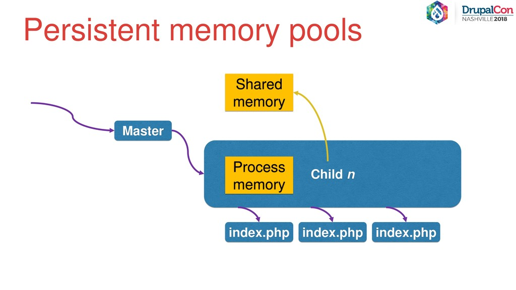 Persistent memory pools Master Child n index.ph...