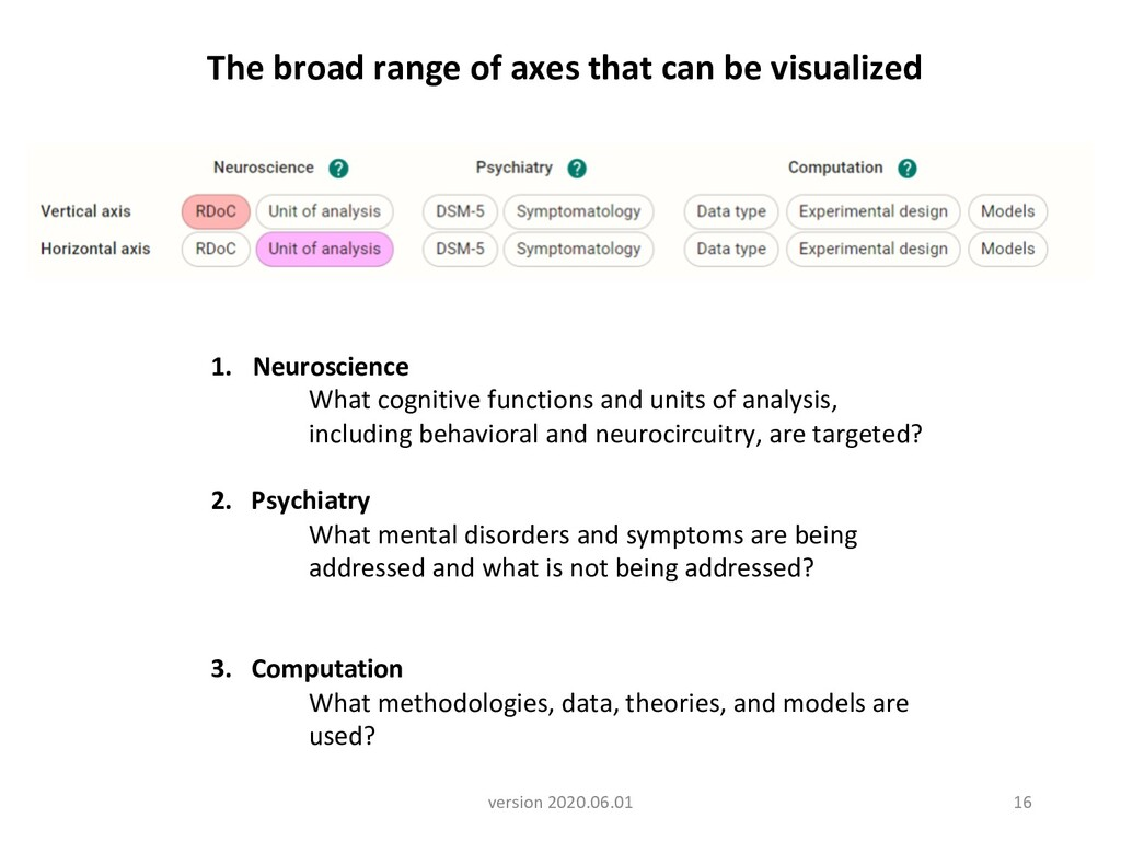 16 The broad range of axes that can be visualiz...