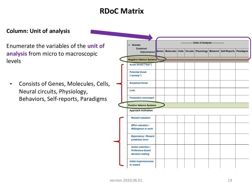 RDoC Matrix version 2020.06.01 19 Column: Unit ...