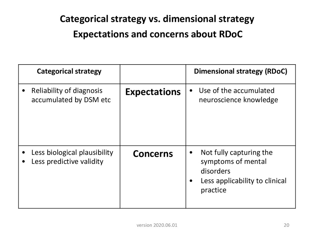 Categorical strategy vs. dimensional strategy E...