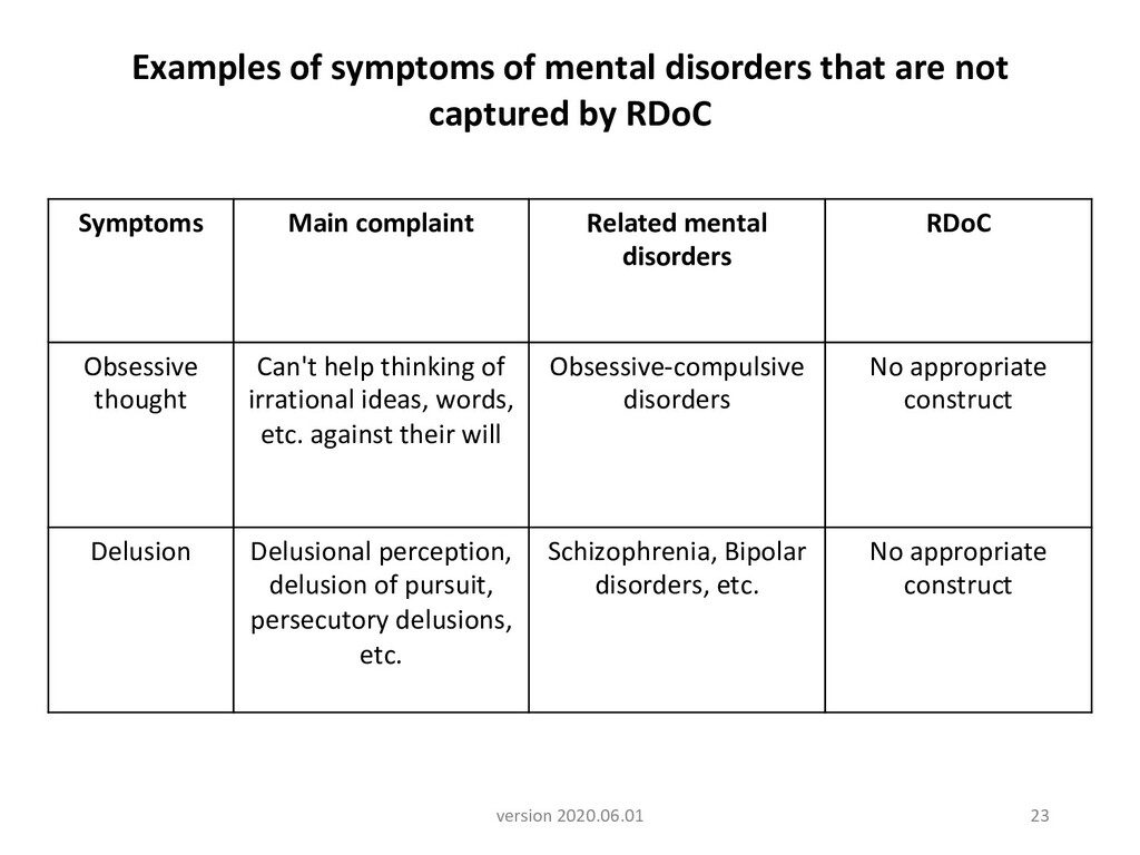 23 version 2020.06.01 Examples of symptoms of m...