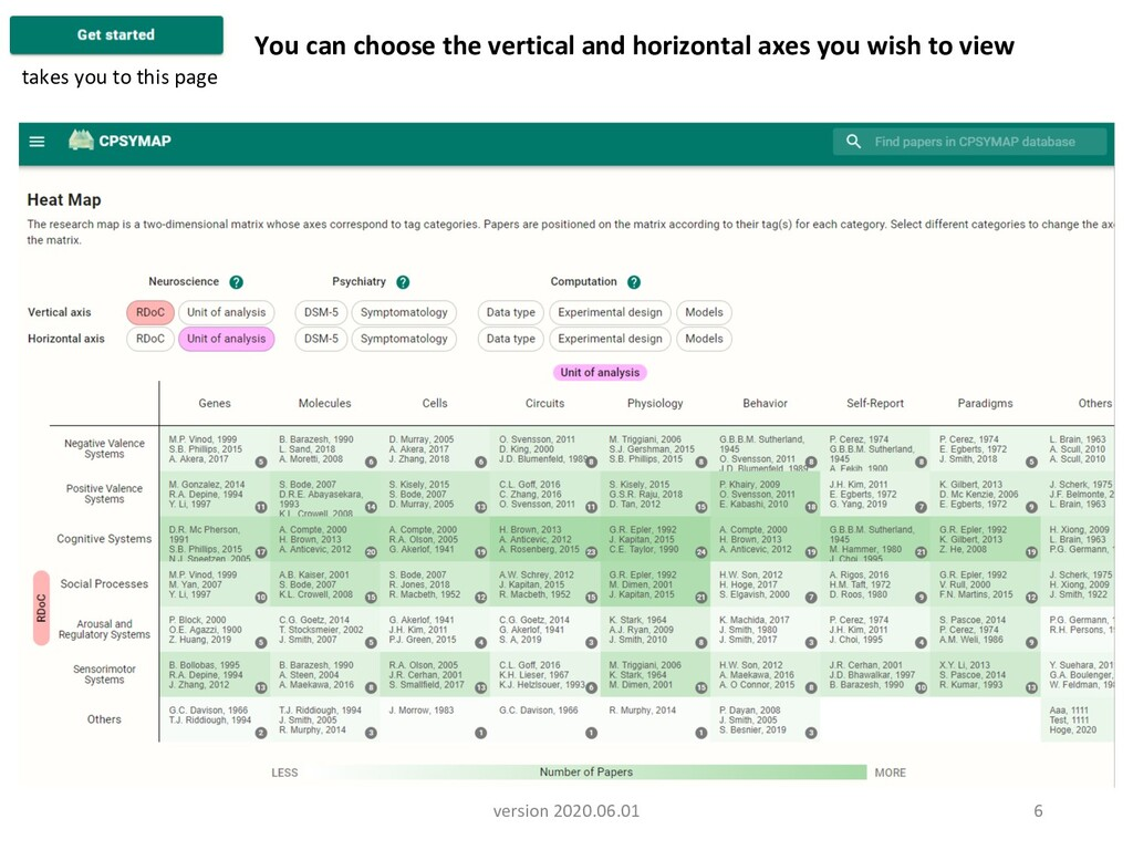 6 You can choose the vertical and horizontal ax...