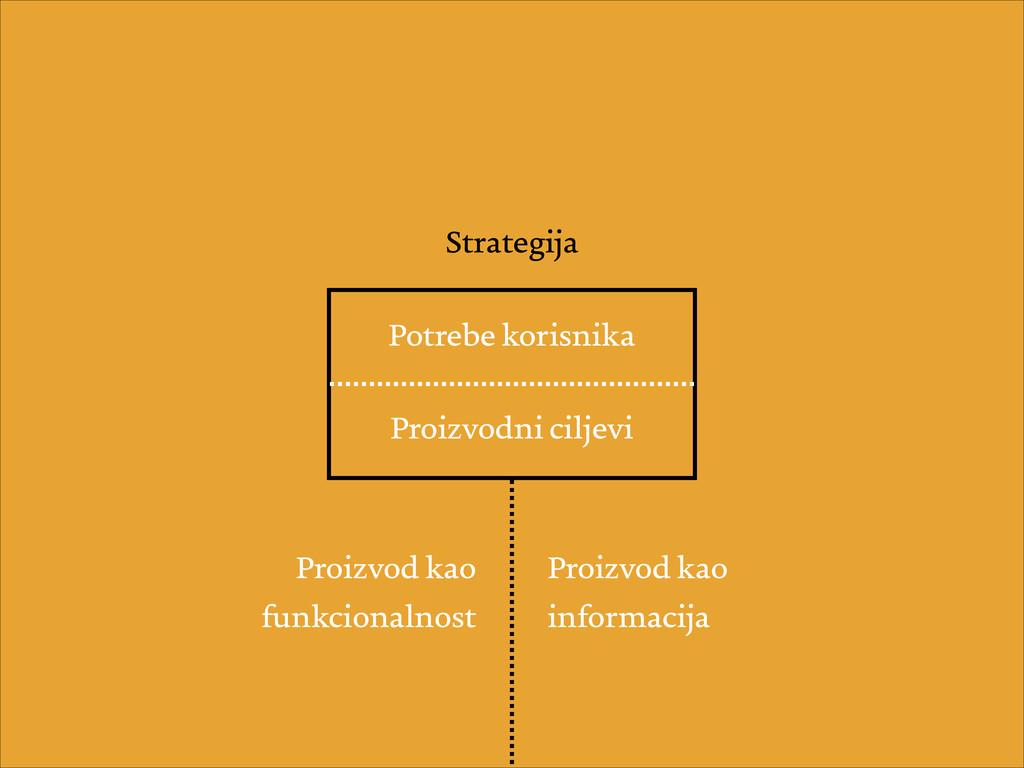 Potrebe korisnika Proizvodni ciljevi Strategija...