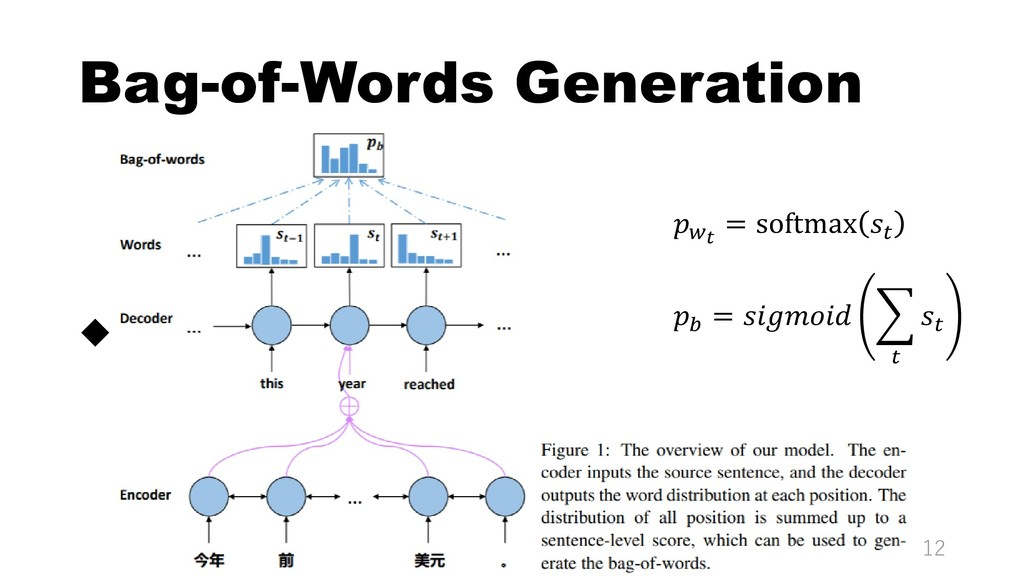 Bag-of-Words Generation  12  = softmax   =  �