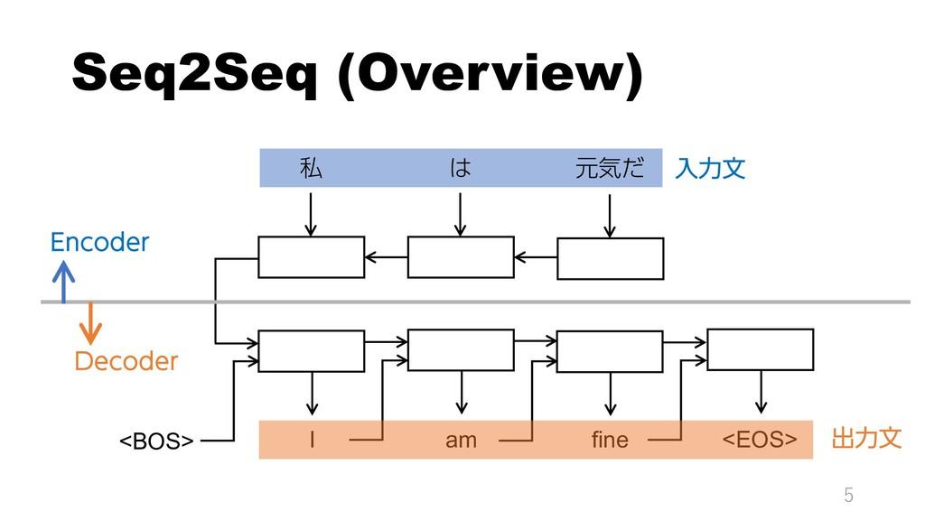 Seq2Seq (Overview) 5 私 は 元気だ <BOS> I am fine <E...