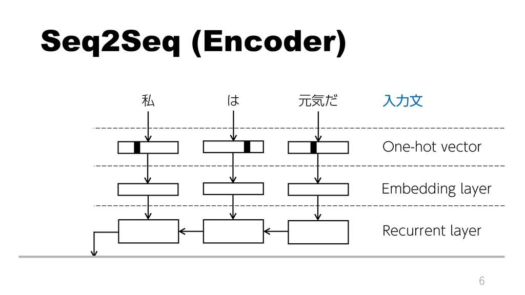 Seq2Seq (Encoder) 6 私 は 元気だ One-hot vector Embe...