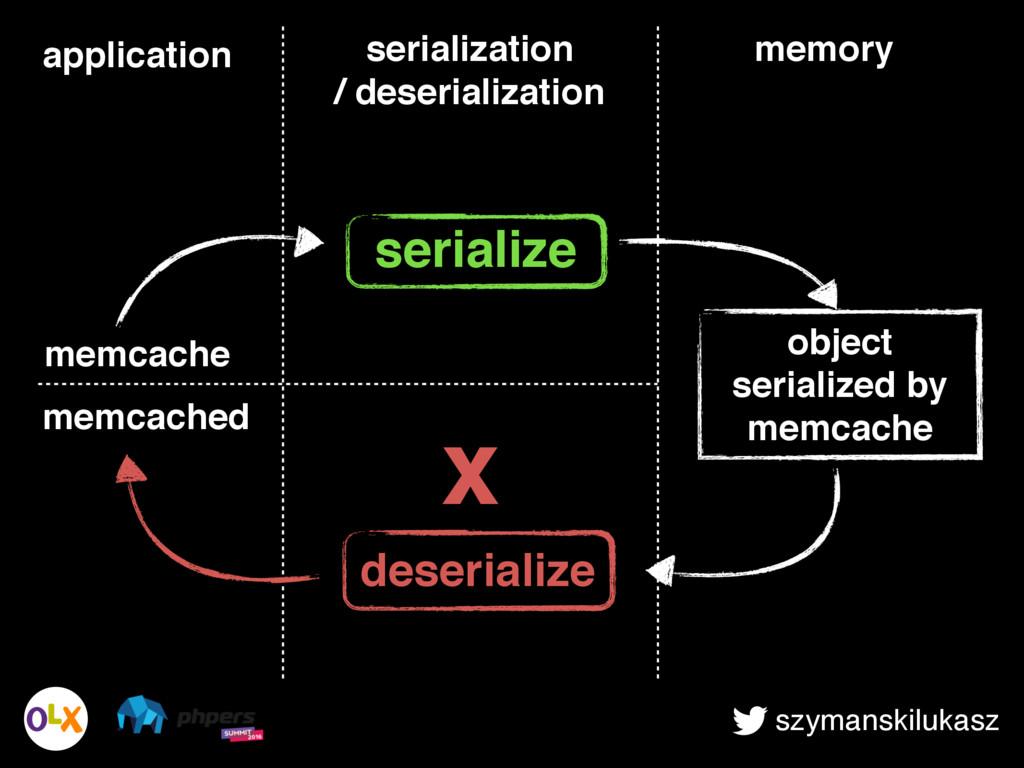 szymanskilukasz memory object serialized by mem...