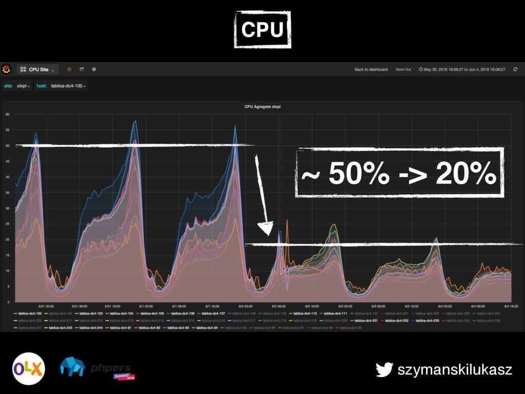 szymanskilukasz CPU ~ 50% -> 20%