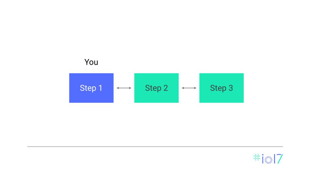 Step 1 Step 3 You Step 2