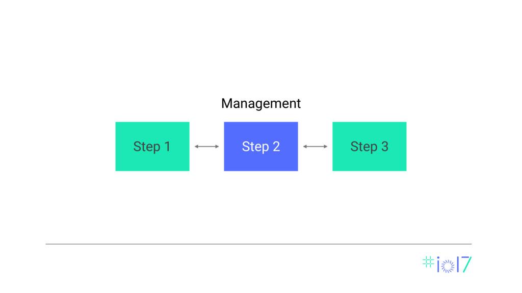 Step 3 Management Step 2 Step 1