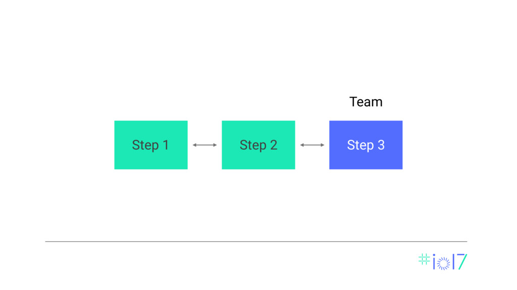 Team Step 3 Step 2 Step 1