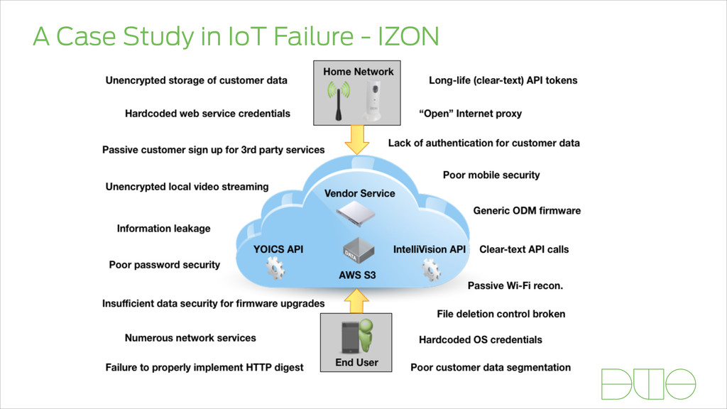 A Case Study in IoT Failure - IZON