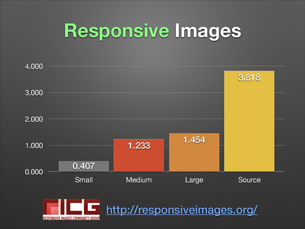 Responsive Images 0.000 1.000 2.000 3.000 4.000...