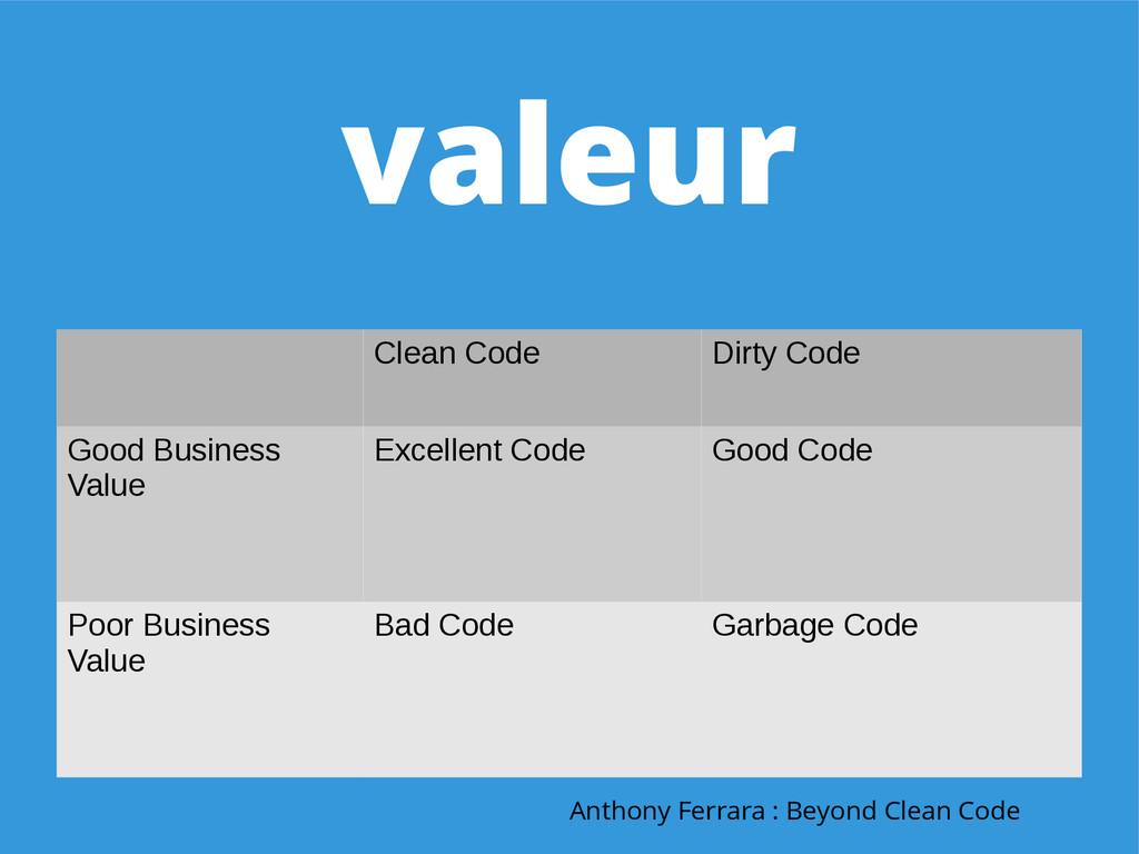 valeur Clean Code Dirty Code Good Business Valu...