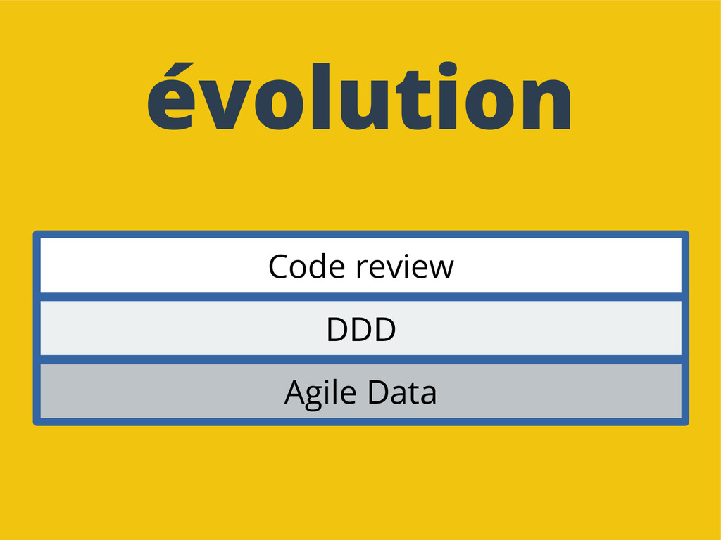 évolution Agile Data DDD Code review