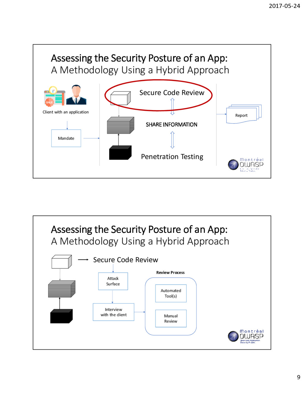 2017-05-24 9 Assessing the Security Posture of ...