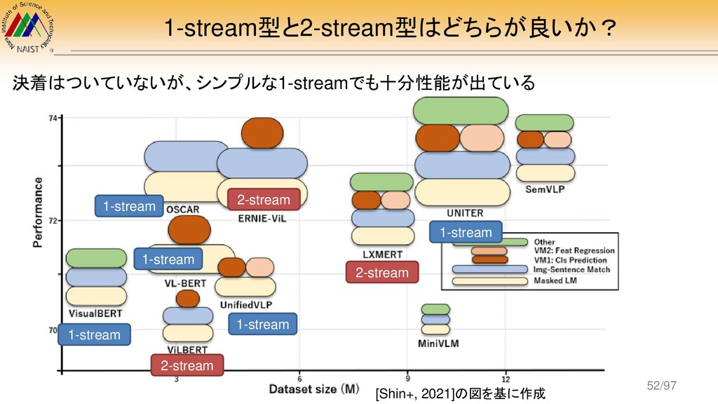 1-stream型と2-stream型はどちらが良いか? 1-stream 2-stream ...