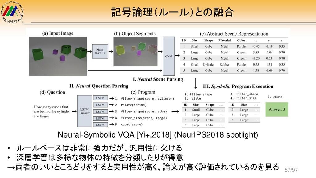 記号論理(ルール)との融合 Neural-Symbolic VQA [Yi+,2018] (N...