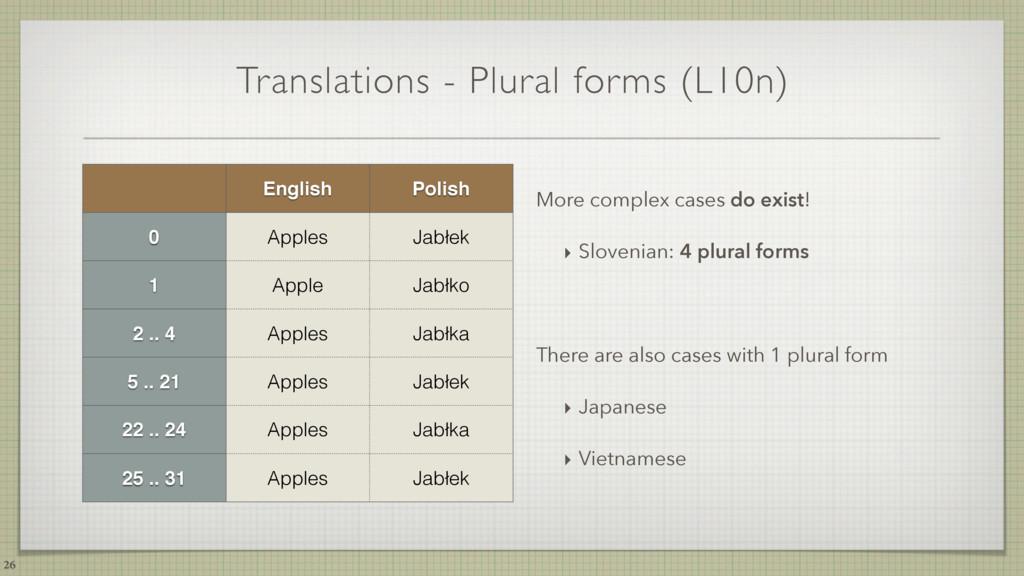 Translations - Plural forms (L10n) 26 English P...
