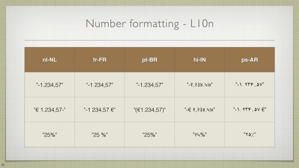 Number formatting - L10n 30 nl-NL fr-FR pt-BR h...