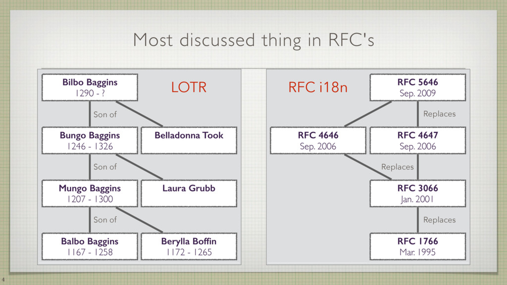…. …. Most discussed thing in RFC's 4 Bilbo Bag...