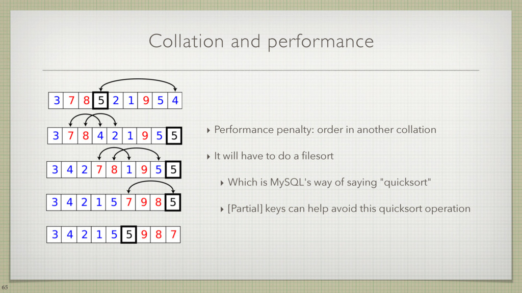 Collation and performance ‣ Performance penalty...