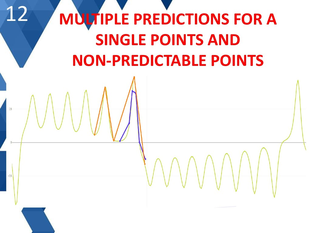 12 MULTIPLE PREDICTIONS FOR A SINGLE POINTS AND...
