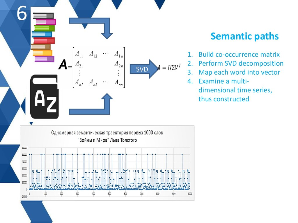 Semantic paths SVD 6 1. Build co-occurrence mat...