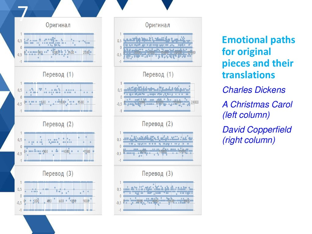 Emotional paths for original pieces and their t...