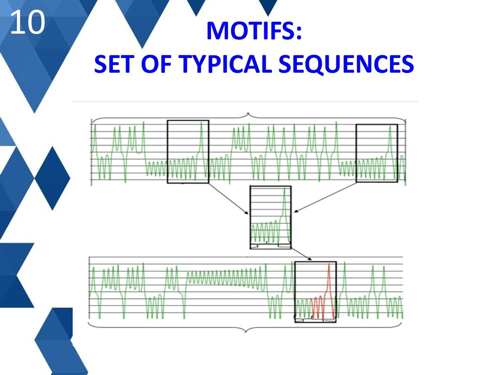 MOTIFS: SET OF TYPICAL SEQUENCES 10