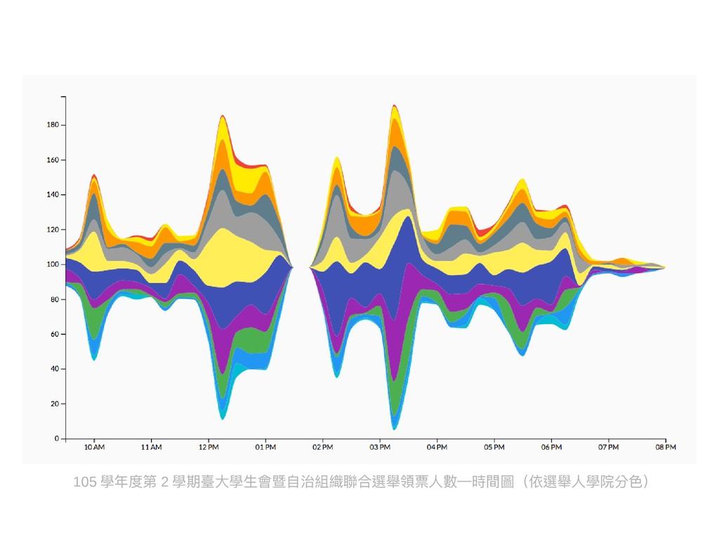 105 學年度第 2 學期臺大學生會暨自治組織聯合選舉領票人數—時間圖(依選舉人學院分色)