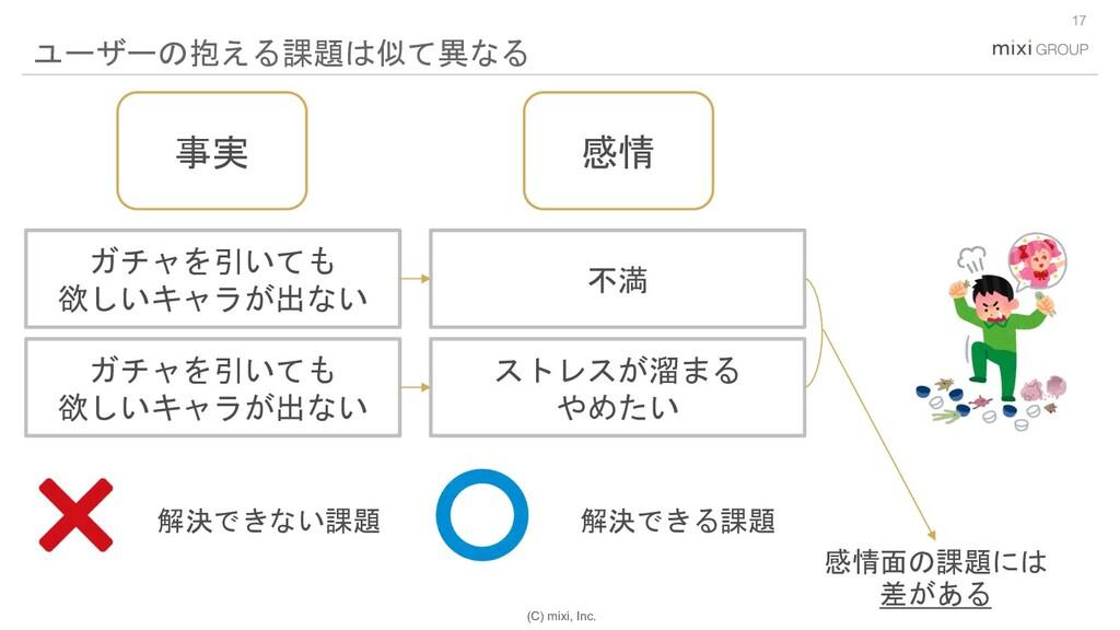 (C) mixi, Inc. 17 ユーザーの抱える課題は似て異なる 不満 ガチャを引いても ...