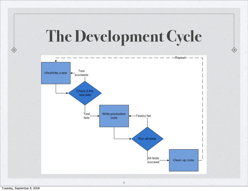 The Development Cycle 4 Tuesday, September 8, 2...